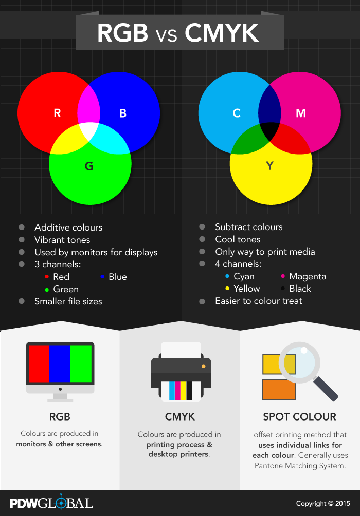 chart describing RGB vs CMYK