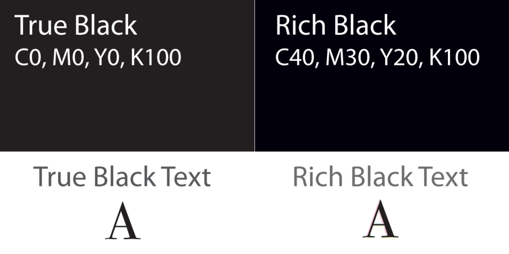 graphic showing 100 black and rich black