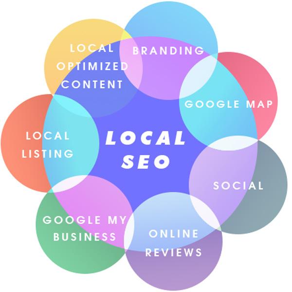 Local SEO First – API-Marketing Blog